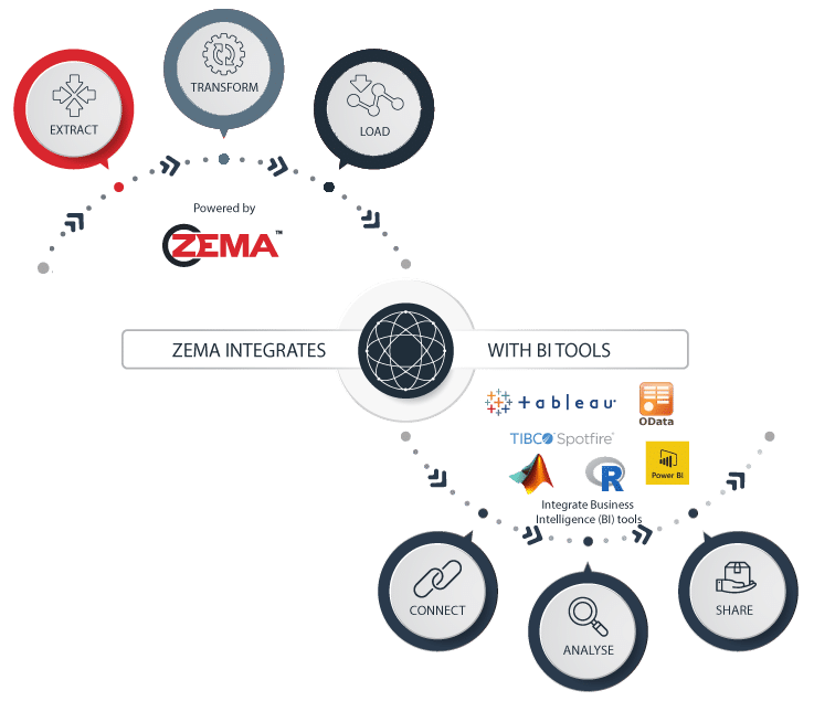 ODATA | Data Automation and Integration | ZEMA | ZE